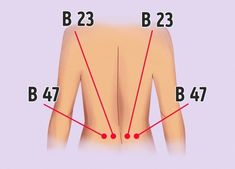 14 Pressure Points to Get Rid of Annoying Aches All Over Your Body Acupressure Massage, Acupressure Treatment, Acupuncture Points, Acupressure Points, Self Treatment, Perfect Posture, Reduce Bloating, How To Relieve Headaches, Neck And Shoulder Pain