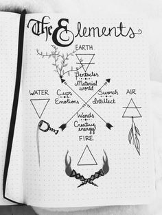 Elemental Book of Shadows page. Elemental Book of Shadows page. Wiccan Spell Book, Wiccan Witch, Magick Spells, Witch Spell, Wiccan Art, Spell Books, Grimoire Book, Witchcraft For Beginners, Eclectic Witch