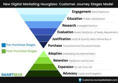 New Digital Marketing Funnel Stages: Customer Journey Hourglass Marketing Models, Marketing Topics, Marketing Communications, Content Marketing, Marketing Automation, Affiliate Marketing, Purchase Funnel, Customer Journey Mapping
