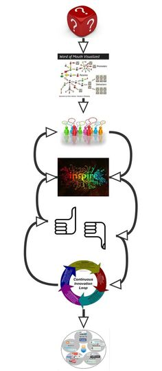 Co-creatie proces; Syntens