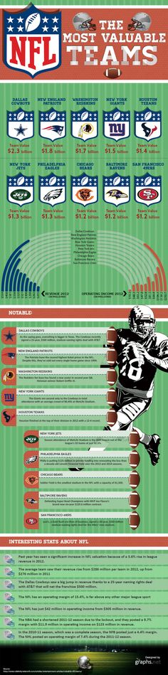 NFL: The Most Valuable Teams [INFOGRAPHIC] #NFL#valuable