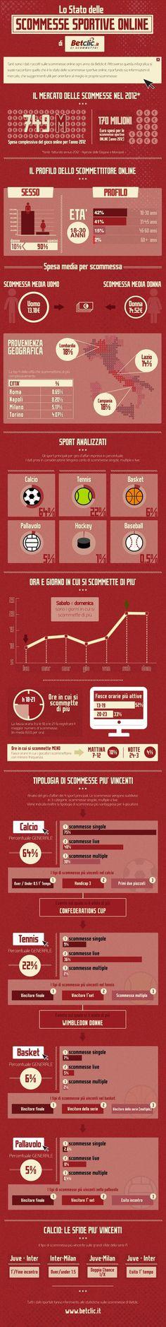Ecco lo Stato delle Scommesse Online in Italia [Infografica]