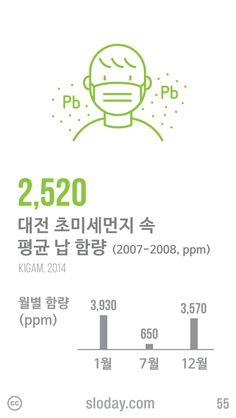 연일 계속되는 미세먼지가 중금속에 심각하게 오염돼 있다는 연구결과가 나왔습니다. 대전 지역에서 채취한 초미세먼지를 분석하니 납이 평균 2,520ppm 함유되었습니다. 월별 함량을 비교한 결과 1월에 최고치를 보였습니다. (자료: 한국지질자원연구원, 2014)