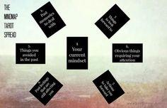 The MindMap Tarot Spread .... Via tarot group on Facebook