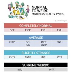 """For me (INTP), being called """"weird, insane, crazy"""" is the best and most honest compliment! Intp Personality Type, Myers Briggs Personality Types, Intp Relationships, Mbti Charts, Intj Intp, Isfp, Introvert, Psychology Facts, Change Management"""