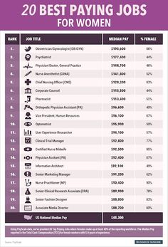 Medical Careers List >> Top Paying Public Health Jobs Career Life Top Paying