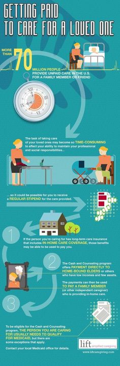 Infographic on getting paid to care for a loved one #familycaregiving #aginginplace Aging Parents, Alzheimer's And Dementia, Dementia Care, Alzheimer Care, Alzheimers, Hospice, Care Quotes, Elderly Care, Home Health
