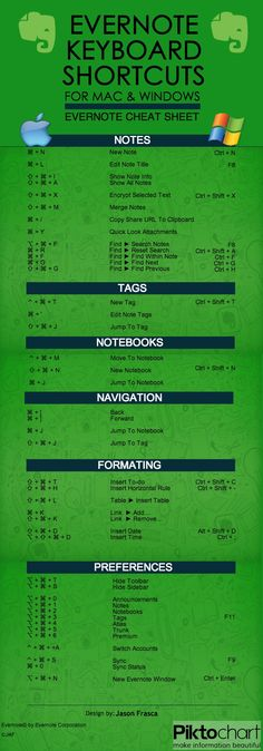 Evernote Infograghic Keyboard Shortcuts