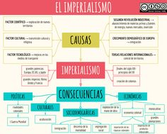 EL IMPERIALISMO Social Studies Curriculum, 6th Grade Social Studies, Social Order, Political Ideology, Spanish Language Learning, Spanish Lessons, Study Notes, Social Science, Historical Pictures