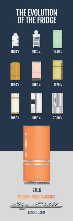 At Big Chill, we believe in celebrating our heritage through design classics of past and current eras. Today we bring you back in time to show how refrigerators have evolved through the decades.