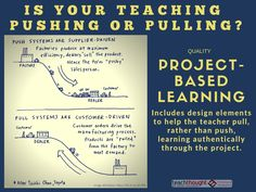 Are You Pushing Or Pulling Students In Your Classroom? - Inquiry Based Learning, Learning Theory, Project Based Learning, Learning Resources, Creative Thinking Skills, Critical Thinking Skills, Habits Of Mind, Professional Development For Teachers, Middle School English