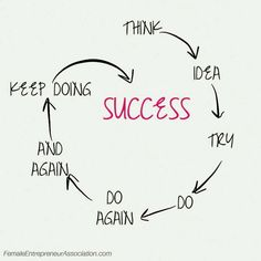 The Key to Success! Please visit http://www.thefirewalkingcenter.com/?utm_content=buffer13c8e&utm_medium=social&utm_source=pinterest.com&utm_campaign=buffer for info on upcoming classes in Nov with #tollyburkan #nofear