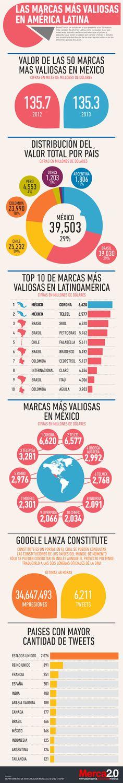 BrandZ presentó un estudio que presenta a las 50 marcas más valiosas de la región latinoamericana en el año 2013; de ellas, el 32% corresponde a marcas mexicanas, por encima de Brasil, Chile y Colo...
