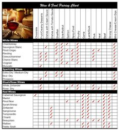 Wine and Food Pairing Chart