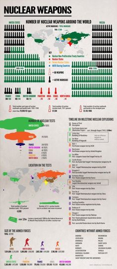 Number of nuclear weapons aroung the world | Anonymous ART of Revolution