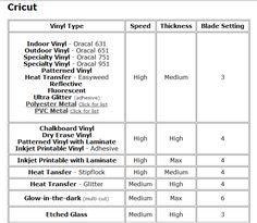 Vinyl Cut Settings For Cricut Cricut Cheat Sheet And