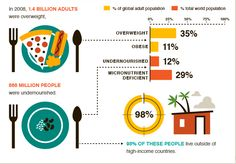 In 2008 1/3 of world's adults overweight while 842m people undernourished via @cgiarclimate #BigFacts