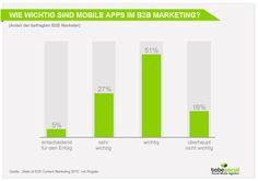 Grafik zur Studie - Bedeutung von Mobile Apps im B2B Marketing