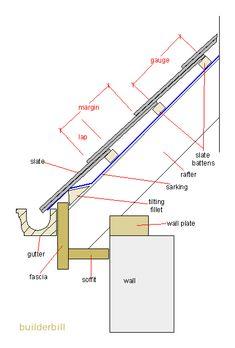 Eaves Layout Fascia Section Fascia Board Siding