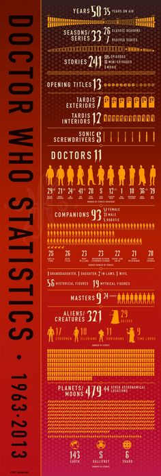 Timelord Timelines And Other Doctor Who Infographics | Visual.ly Blog