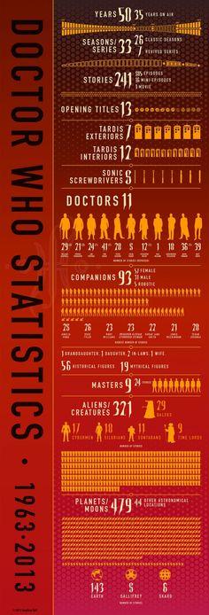 Doctor Who Statistics