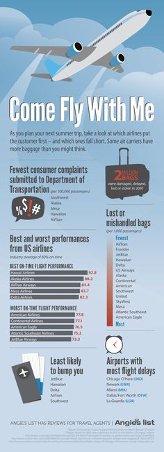 O'Hare rated airport with most flight delays. :/  Come Fly With Me - Customer Service Ratings for US Airlines | Angies List