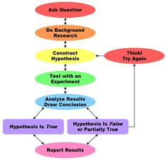 """Overview of the Scientific Method with a comparison/contrast of """"Engineering Design Porcess"""" on website"""