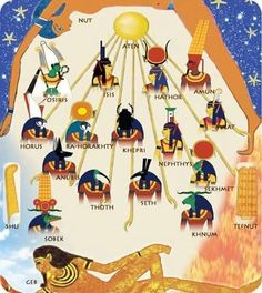 Egyptian Gods and Goddesses(Pantheon) where it all came from- the source, the concepts Egyptian Mythology, Egyptian Symbols, Ancient Egyptian Art, Egyptian Goddess, Ancient History, Nut Goddess, Isis Goddess, Mayan Symbols, Viking Symbols