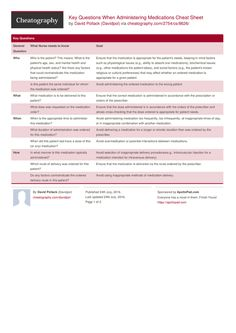 Key Questions When Administering Medications Cheat Sheet by Davidpol http://www.cheatography.com/davidpol/cheat-sheets/key-questions-when-administering-medications/ #cheatsheet #administration #error #healthcare #medication #avoidance