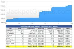 +EV video poker graph