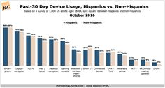 Hispanics Are Early Tech Adopters: Past-30 Days Consumer Tech Device Usage (October 2016)