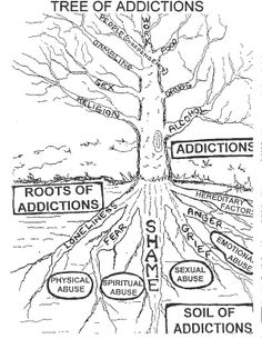"Addiction is much more than just ""being addicted"". It's comorbid conditions and heartache, trauma, and/or fear. There is always much more going on than just ""needing a high"". Addiction Therapy, Addiction Recovery, Jane's Addiction, Trauma, Ptsd, Art Thérapeute, Substance Abuse Counseling, Coaching, Counseling Activities"