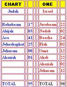 Kings of Judah and Israel