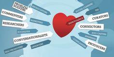 Behaviorgraphics Social Media Rollen Categorieën (Brian Solis - Engaged!)