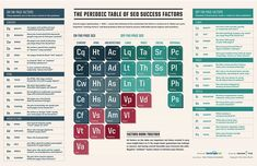#SEO periodic table - factors that influence your SEO rank