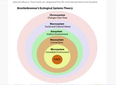 This is a relevant theory that underpin the value of collaborative relationships Ecological Systems Theory, Economic Systems, Urie Bronfenbrenner, Psychology Notes, Cultural Patterns, Family Structure, Personal Relationship, Child Life, Early Childhood Education