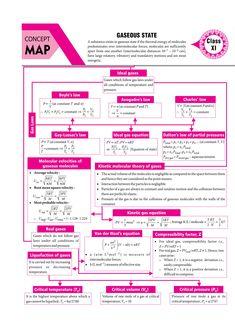 Chemistry Basics, 11th Chemistry, Chemistry Study Guide, Chemistry Worksheets, Chemistry Classroom, Chemistry Notes, Chemistry Lessons, Physical Chemistry, Teaching Chemistry