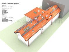 Slanted roofs: shapes & sizes/ Acoperisuri cu panta: forme si dimensiuni >> How to identify a roof/ Elemente de identificare ale acoperisului