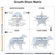 """Marketing tool created by Igor Ansoff and first published in his article """"Strategies for Diversification"""" in the Harvard Business Review (1957). The matrix allows marketers to consider ways to grow the business via existing and/or new products, in existing and/or new markets – there are four possible product/market combinations. This matrix helps companies decide what course of action should be taken given current performance. The matrix consists of four strategies. #growthmatrix"""