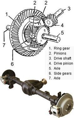 How Tire Size / Gear Ratio combinations affect fuel economy and performance