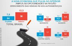 O desenvolvimento da economia no interior do Brasil tem propiciado melhor distribuição de renda, o que gera a desconcentração do consumo.