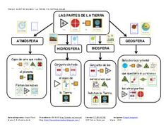 Tema4 La Tierra_y_el_Sistema_Solar Sistema Solar, Bullet Journal, Chile, Ideas, Socialism, Autism Classroom, Social Environment, Preschool Worksheets, Learn French