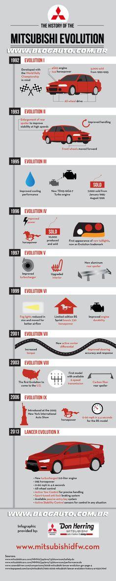 Infográfico: história do Mitsubishi Lancer Evolution - Blogauto