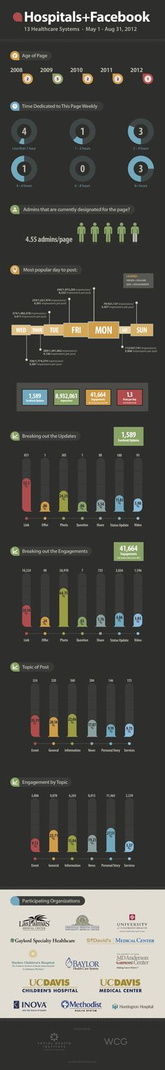 Facebook+Hospitals Infographic - Greenville Hospital System's social media activity is included.