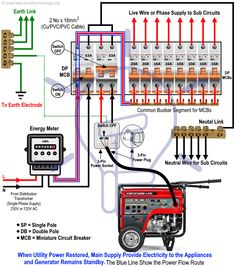 How to Connect a Portable Generator to the Home Supply - 4 Methods - Mechanics. + Science How to Hook up an Emergency Generator to the House - Electrical Circuit Diagram, Home Electrical Wiring, Electrical Plan, Electrical Projects, Electrical Installation, Electrical Engineering, Electronics Projects, Diy Electronics, Electronic Engineering
