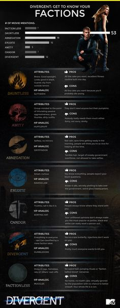 'Divergent': Get To Know Your Factions With Our Handy Infographic | MTV.com HP ANALOG WAS VERY MECESSARY THANK U VERY MUCH