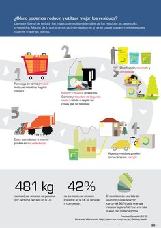 Infographic from Solkan Environment Agency on how to reduce waste Newspaper Delivery, Recycling Information, Little Gardens, Cool Things To Make, How To Make, Reduce Waste, Zero Waste, Carbon Footprint, Upcycling