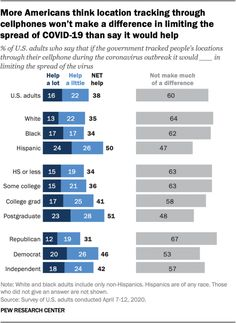 More Americans think location tracking through cellphones won't make a difference in limiting the spread of COVID-19 than say it would help, 2020  Source: Pew Research Center