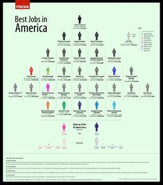 America top jobs