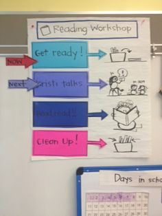 This Chart Chums website has many examples of ways to model the steps in a process in chart form for students to refer to throughout the task.